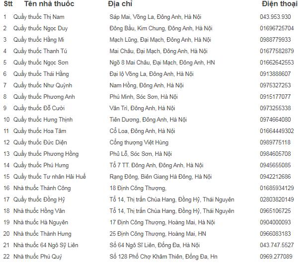Tổng hợp danh sách 159 Nhà thuốc, quầy thuốc ở Hà Nội